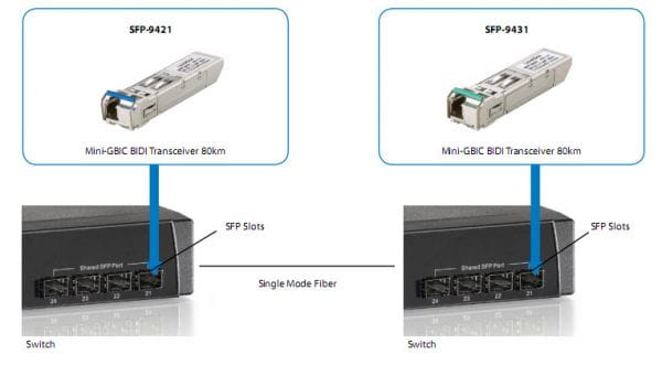 LevelOne Netzwerk Switches / AccessPoints / Router / Repeater SFP-9431 4