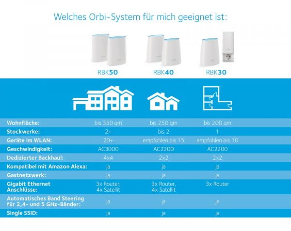 Netgear Netzwerk Switches / AccessPoints / Router / Repeater RBK50-100PES 5